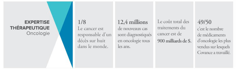 recherche clinique en oncologie chez Covance