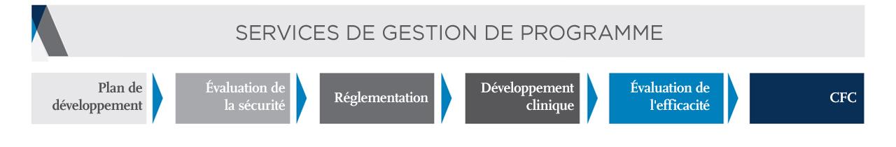 tableau-Covance_115180_Services_de_Gestion_des_programmes_140511